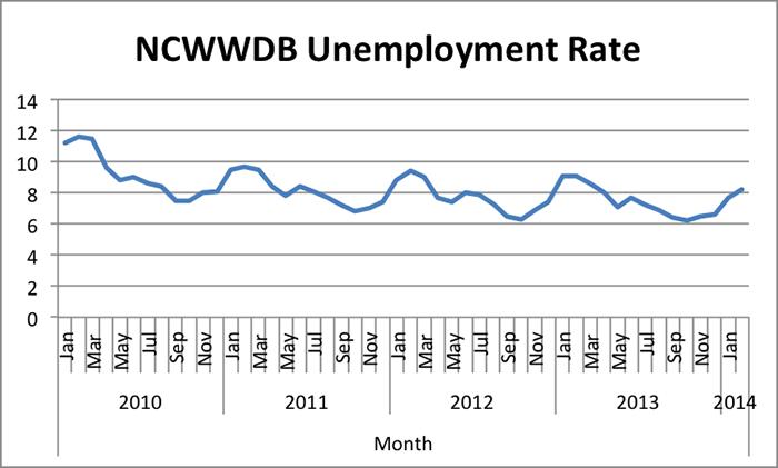 ncwwdb-unemployment-rate